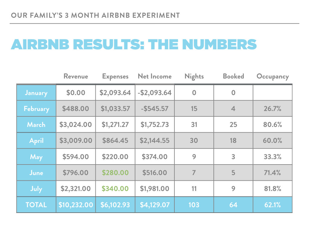 2017-05-29 airbnb results - the numbers