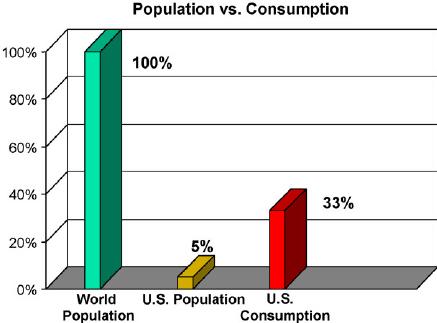 U.S. Population: 5% US. Consumption: 33%